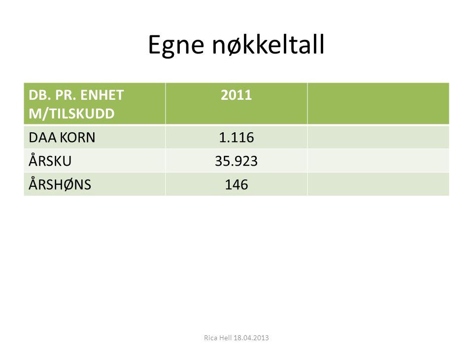 Egne nøkkeltall DB. PR. ENHET M/TILSKUDD 2011 DAA KORN 1.116 ÅRSKU
