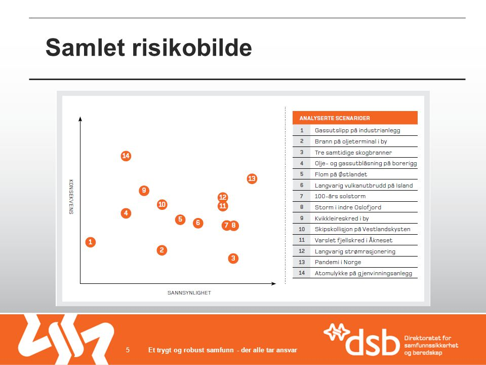 Samlet risikobilde Et trygt og robust samfunn - der alle tar ansvar