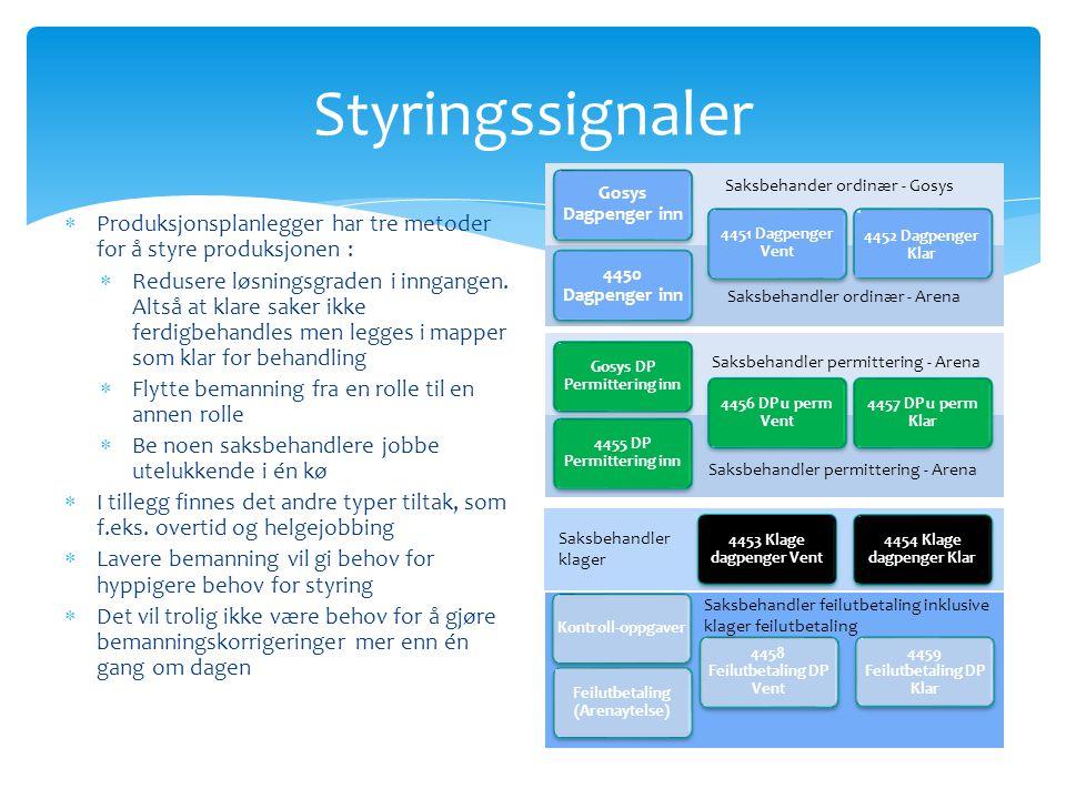 Styringssignaler Gosys Dagpenger inn. Saksbehander ordinær - Gosys. Produksjonsplanlegger har tre metoder for å styre produksjonen :