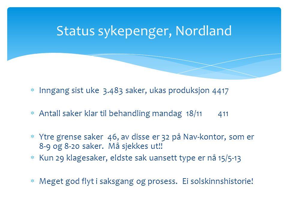 Status sykepenger, Nordland