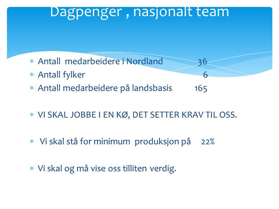Dagpenger , nasjonalt team