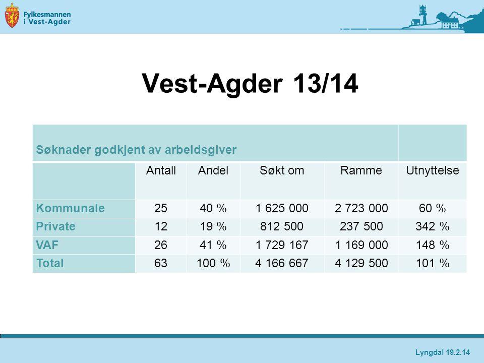 Vest-Agder 13/14 Søknader godkjent av arbeidsgiver Antall Andel