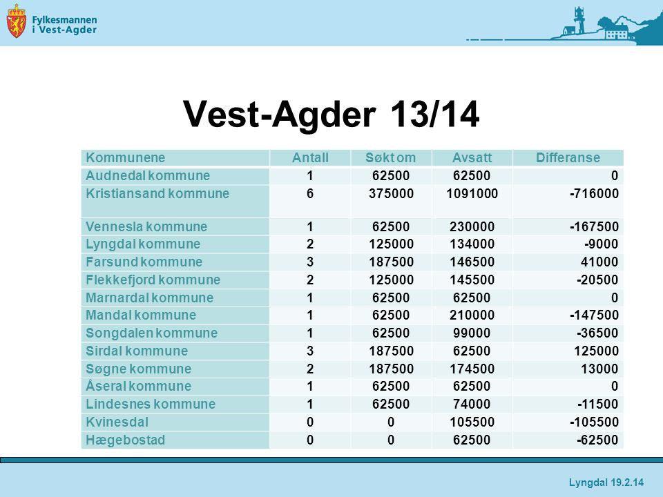 Vest-Agder 13/14 Kommunene Antall Søkt om Avsatt Differanse