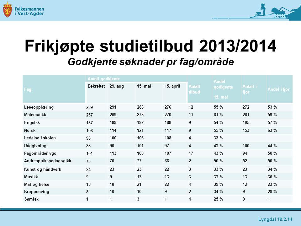 Frikjøpte studietilbud 2013/2014 Godkjente søknader pr fag/område