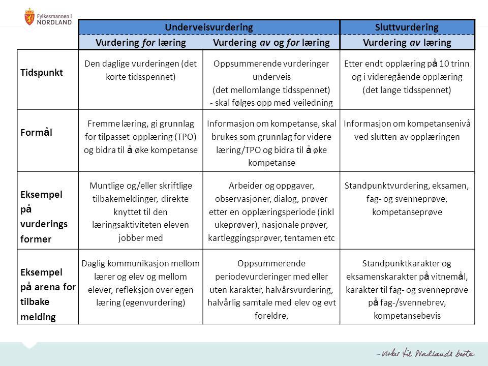 Vurdering av og for læring