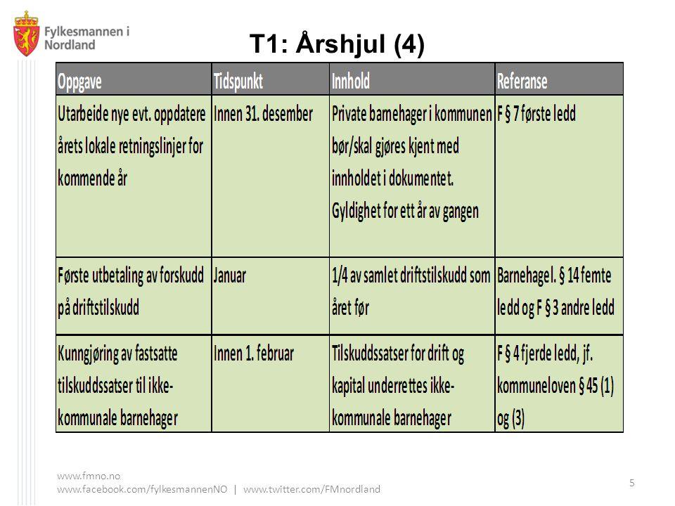 T1: Årshjul (4) www.fmno.no