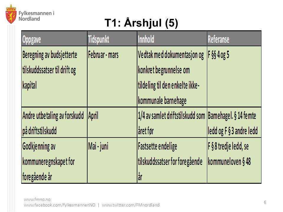 T1: Årshjul (5) www.fmno.no