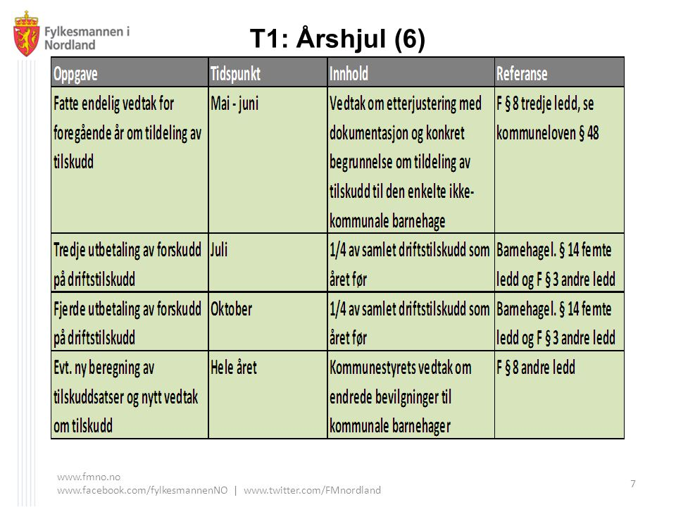 T1: Årshjul (6) www.fmno.no