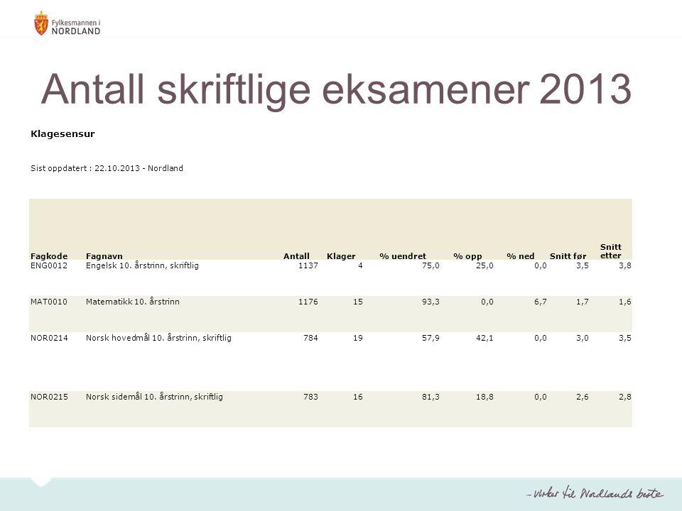 Antall skriftlige eksamener 2013