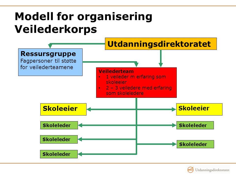 Modell for organisering Veilederkorps