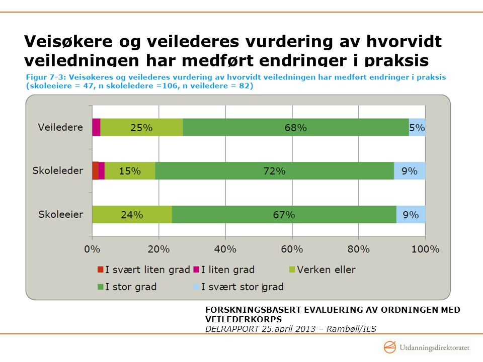 Veisøkere og veilederes vurdering av hvorvidt veiledningen har medført endringer i praksis