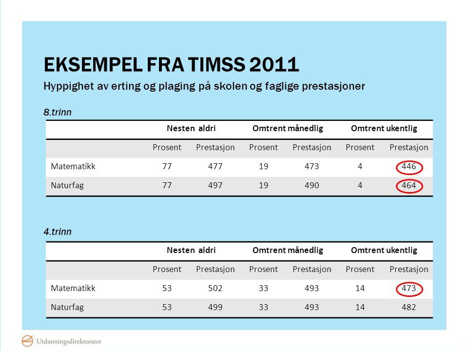 Eksempel fra timsS 2011 Hyppighet av erting og plaging på skolen og faglige prestasjoner. 8.trinn.