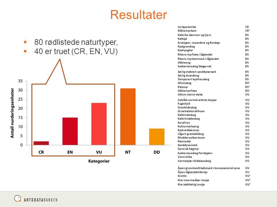 Resultater 80 rødlistede naturtyper, 40 er truet (CR, EN, VU)