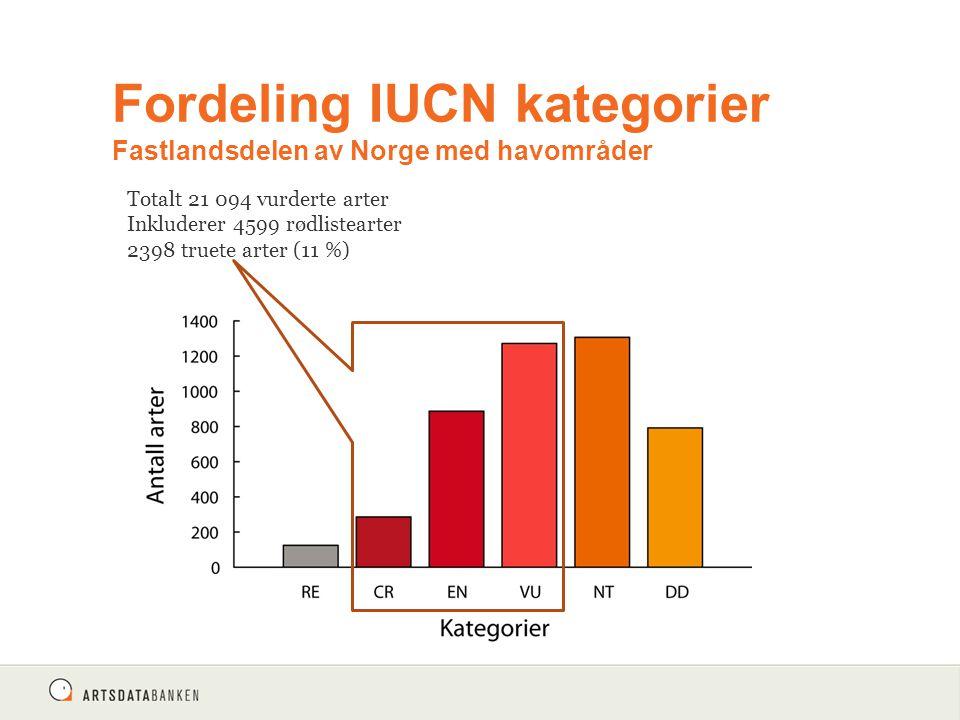 Fordeling IUCN kategorier Fastlandsdelen av Norge med havområder