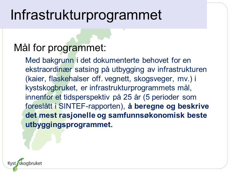 Infrastrukturprogrammet