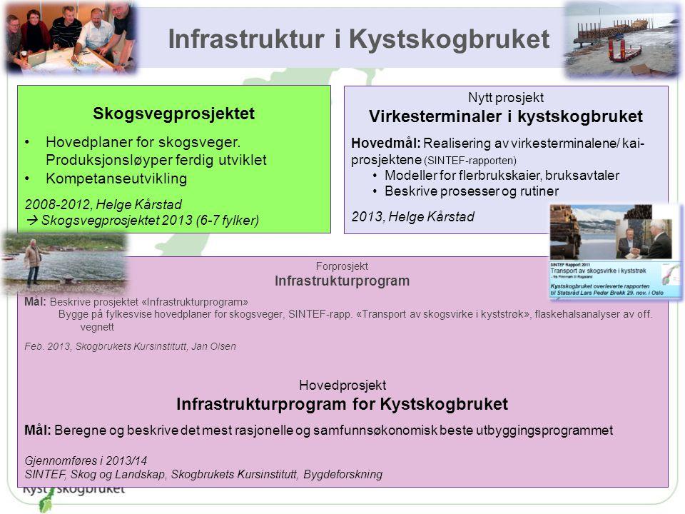 Infrastruktur i Kystskogbruket