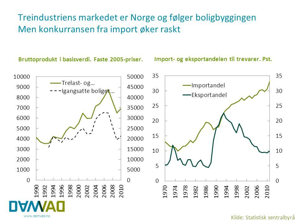Treindustriens markedet er Norge og følger boligbyggingen Men konkurransen fra import øker raskt