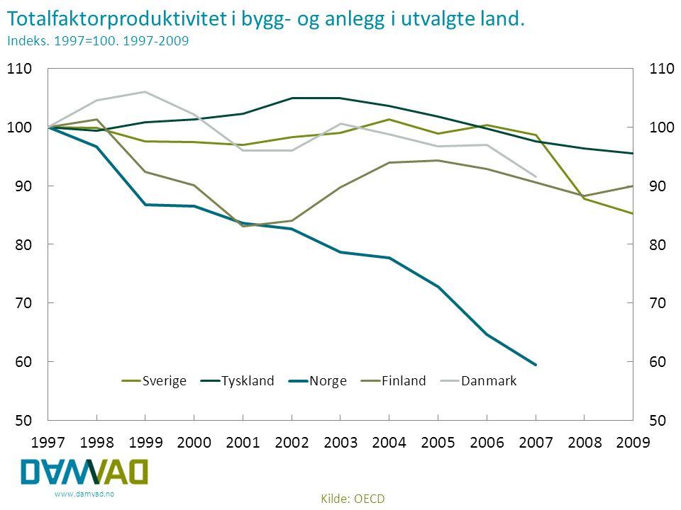 Totalfaktorproduktivitet i bygg- og anlegg i utvalgte land.