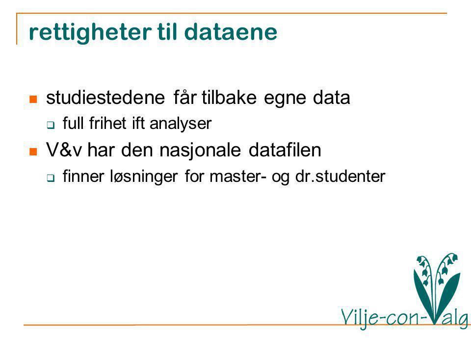 rettigheter til dataene