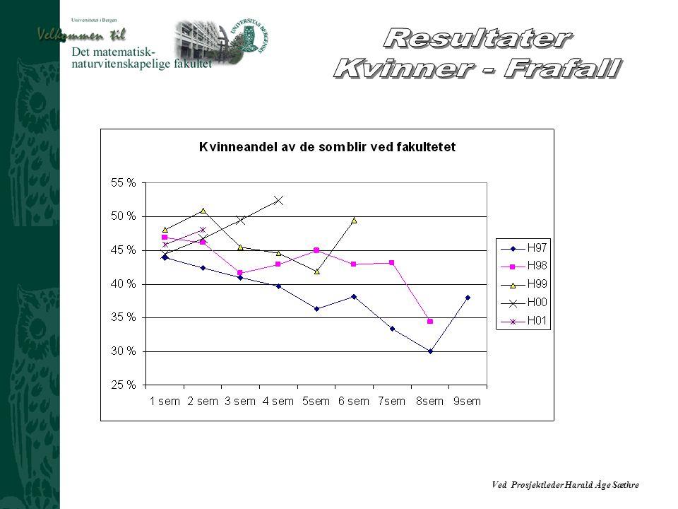 Resultater Kvinner - Frafall