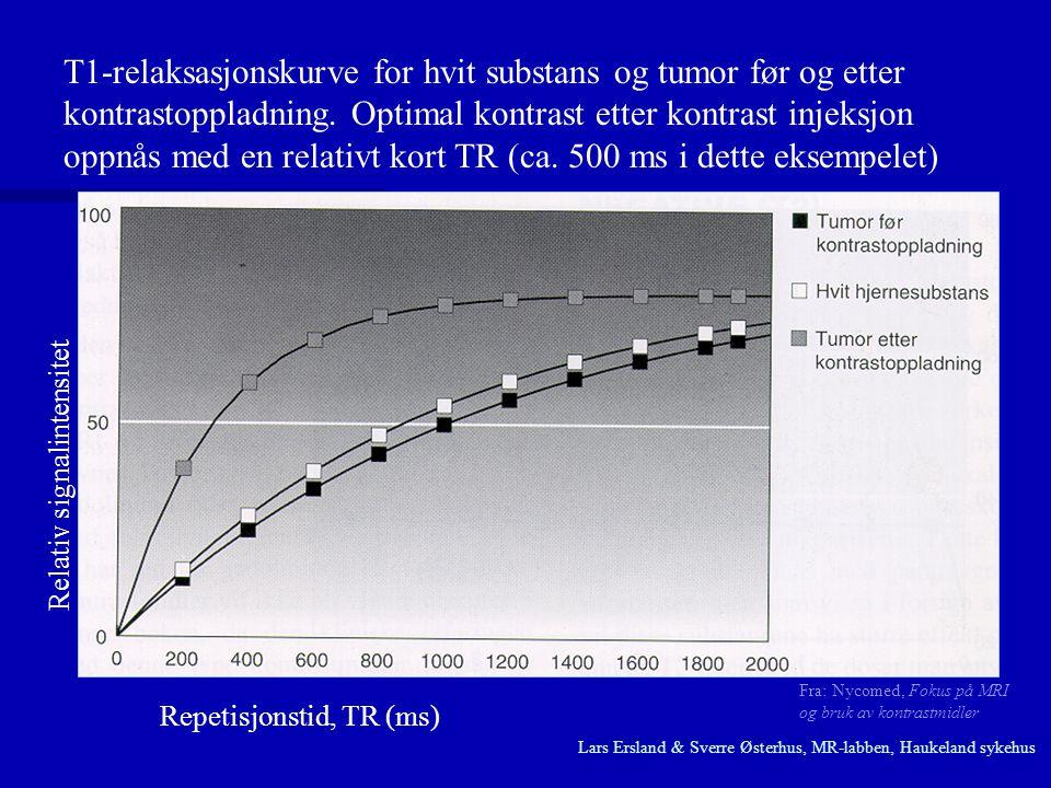 T1-relaksasjonskurve for hvit substans og tumor før og etter kontrastoppladning. Optimal kontrast etter kontrast injeksjon oppnås med en relativt kort TR (ca. 500 ms i dette eksempelet)