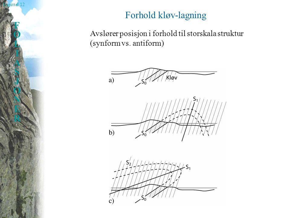 Forhold kløv-lagning Avslører posisjon i forhold til storskala struktur (synform vs. antiform)