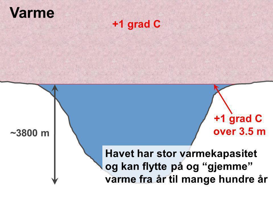 Varme +1 grad C +1 grad C over 3.5 m