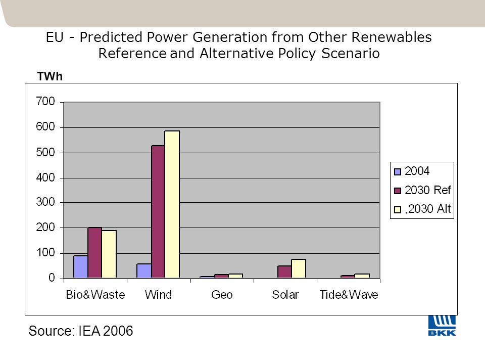 EU - Predicted Power Generation from Other Renewables Reference and Alternative Policy Scenario