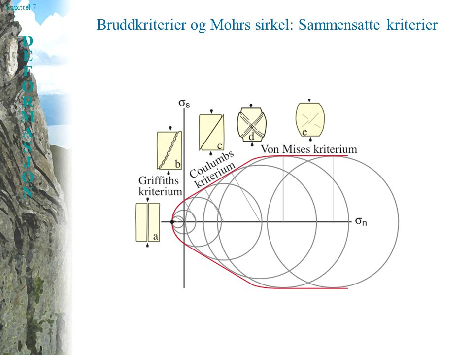 Bruddkriterier og Mohrs sirkel: Sammensatte kriterier