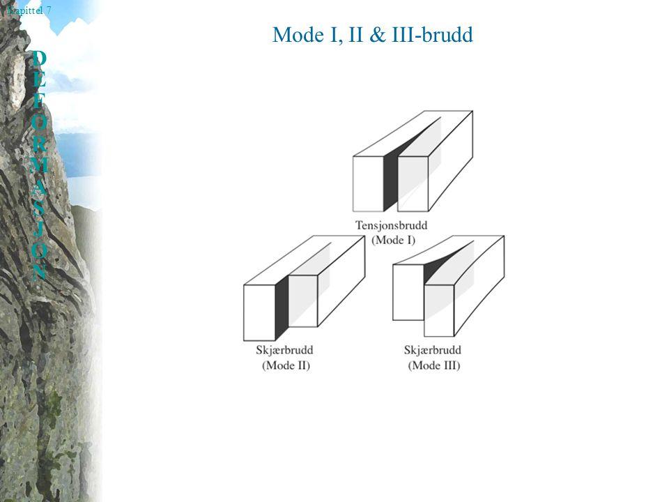 Mode I, II & III-brudd