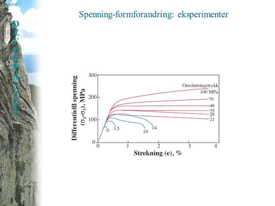 Spenning-formforandring: eksperimenter