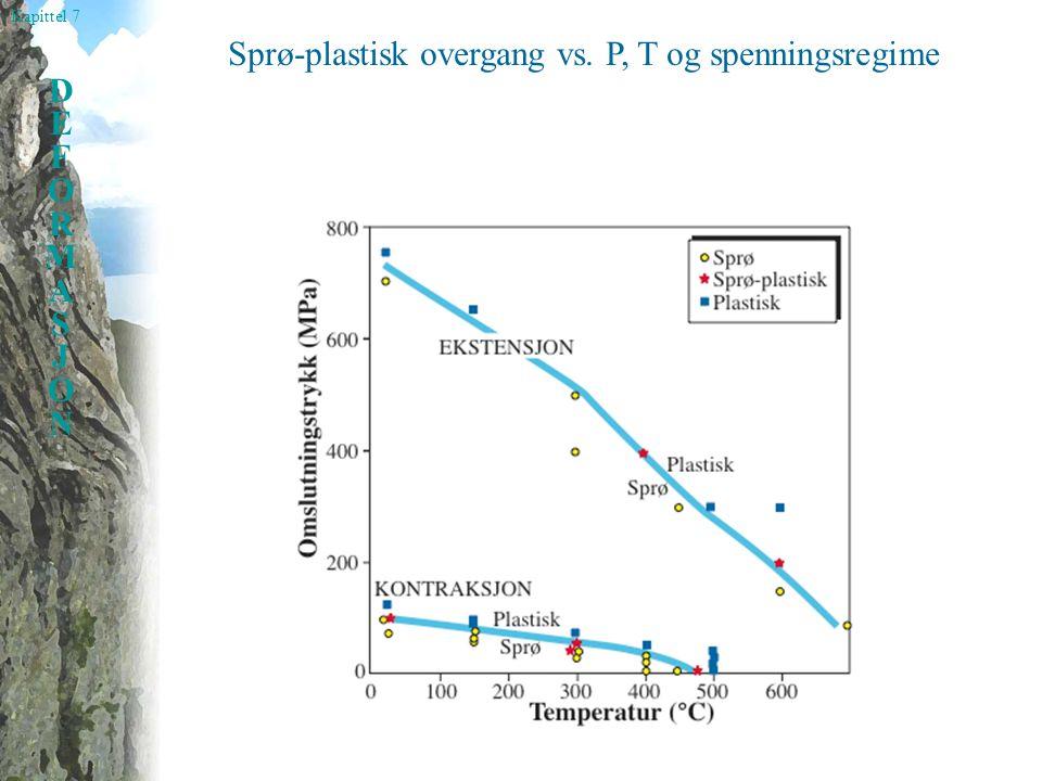 Sprø-plastisk overgang vs. P, T og spenningsregime
