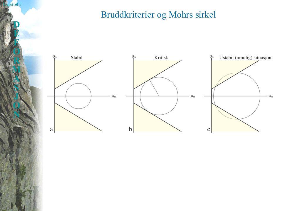 Bruddkriterier og Mohrs sirkel