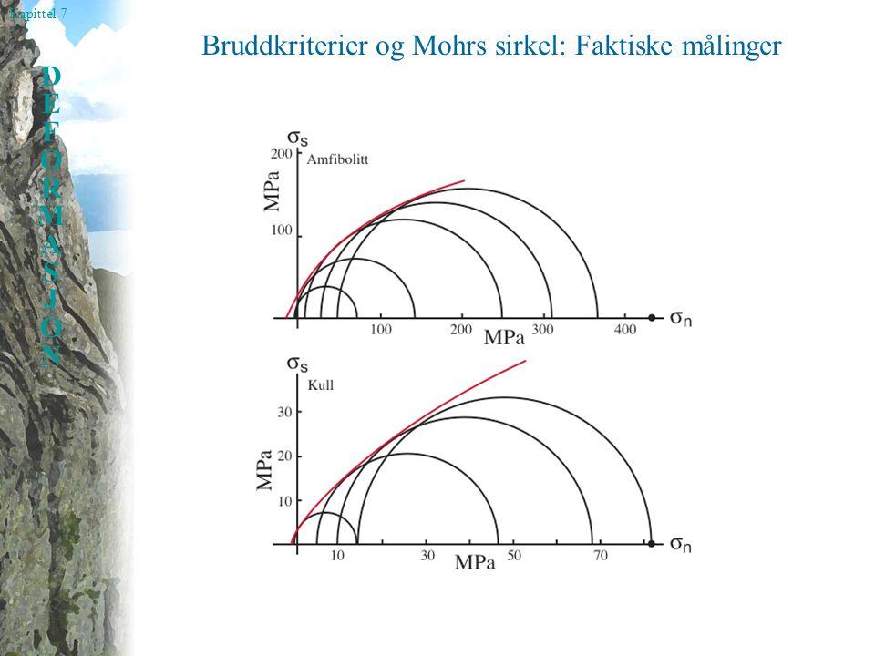 Bruddkriterier og Mohrs sirkel: Faktiske målinger