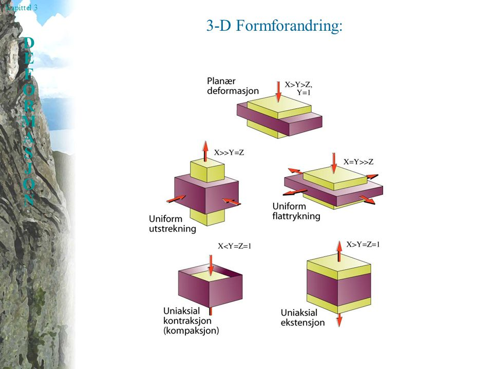 3-D Formforandring: