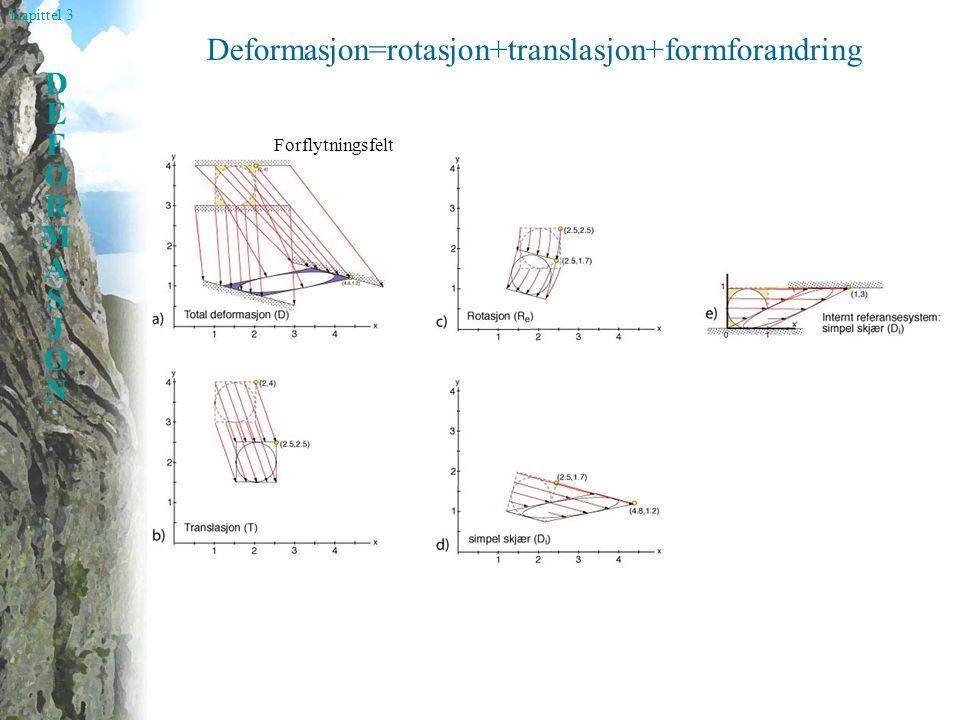 Deformasjon=rotasjon+translasjon+formforandring