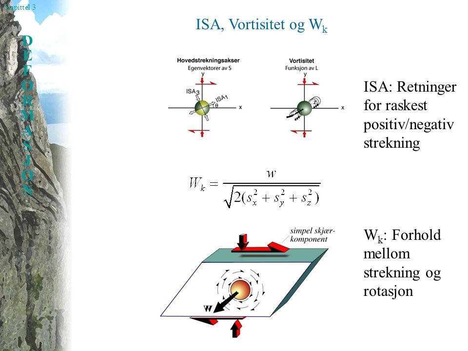 ISA, Vortisitet og Wk ISA: Retninger for raskest positiv/negativ strekning.