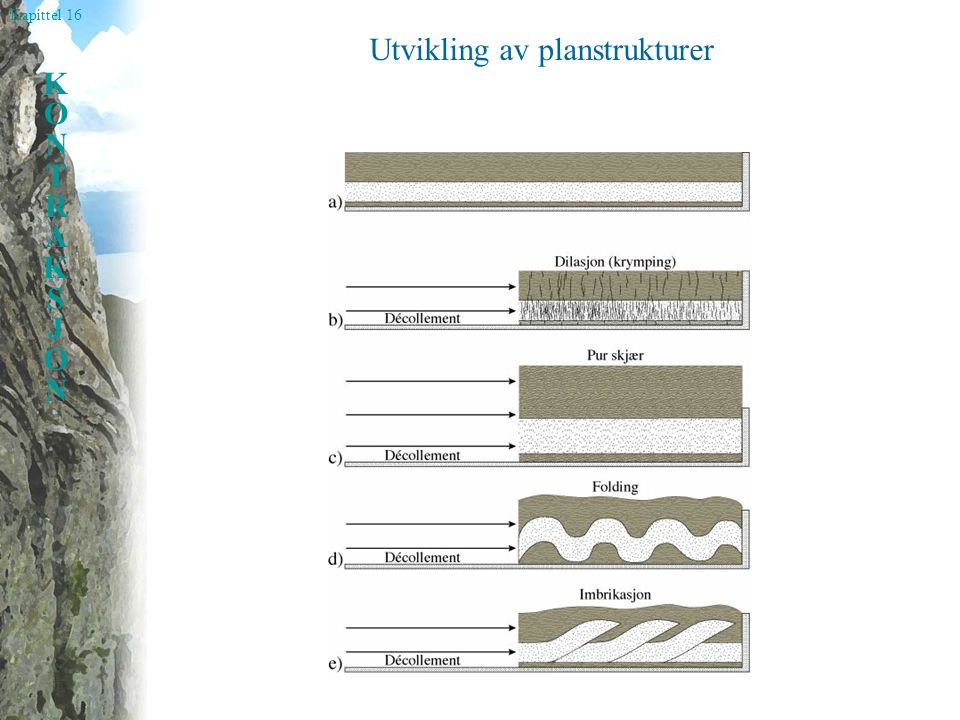 Utvikling av planstrukturer