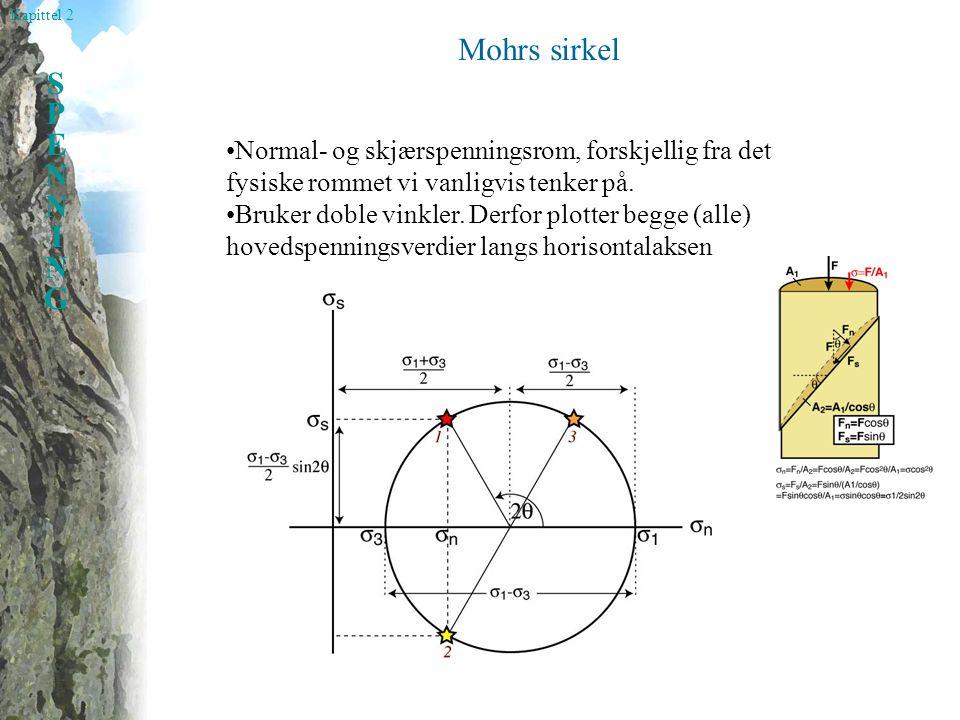 Mohrs sirkel •Normal- og skjærspenningsrom, forskjellig fra det fysiske rommet vi vanligvis tenker på.