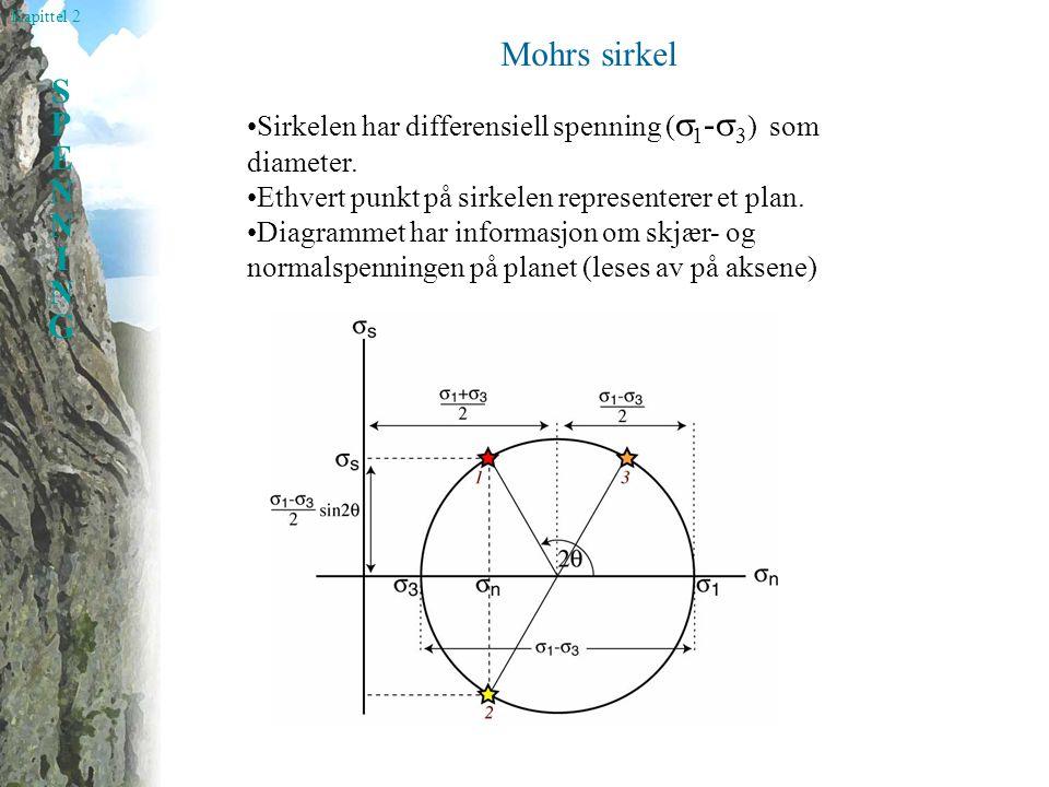 Mohrs sirkel •Sirkelen har differensiell spenning (1-3) som diameter. •Ethvert punkt på sirkelen representerer et plan.