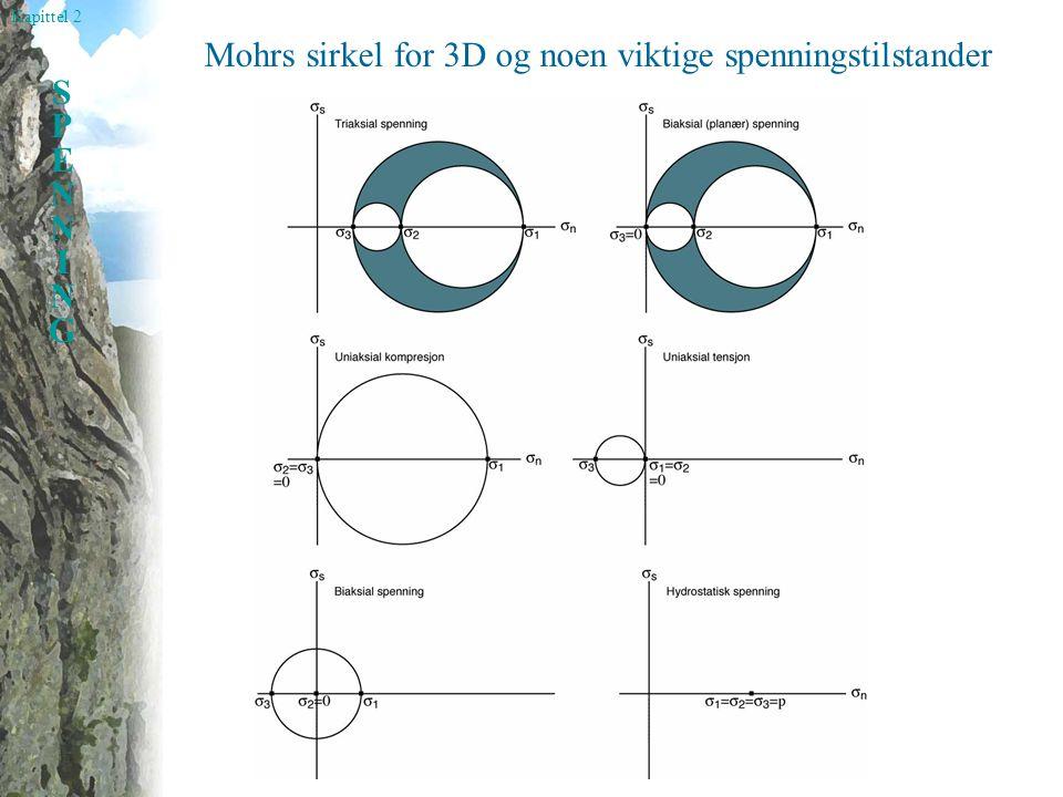 Mohrs sirkel for 3D og noen viktige spenningstilstander