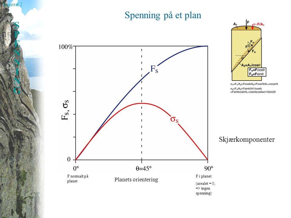 Spenning på et plan Skjærkomponenter Planets orientering