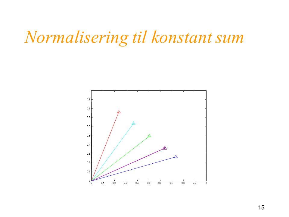 Normalisering til konstant sum