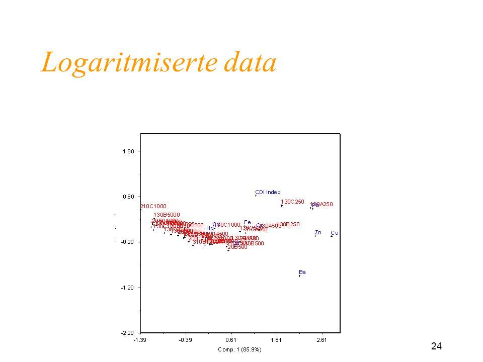 Logaritmiserte data