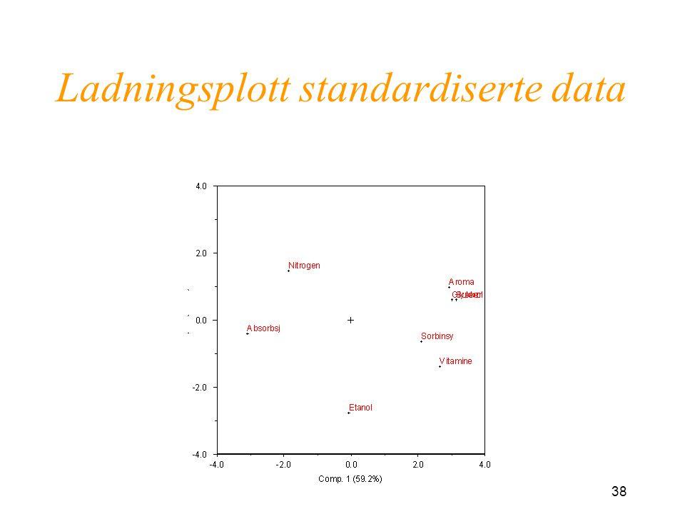 Ladningsplott standardiserte data