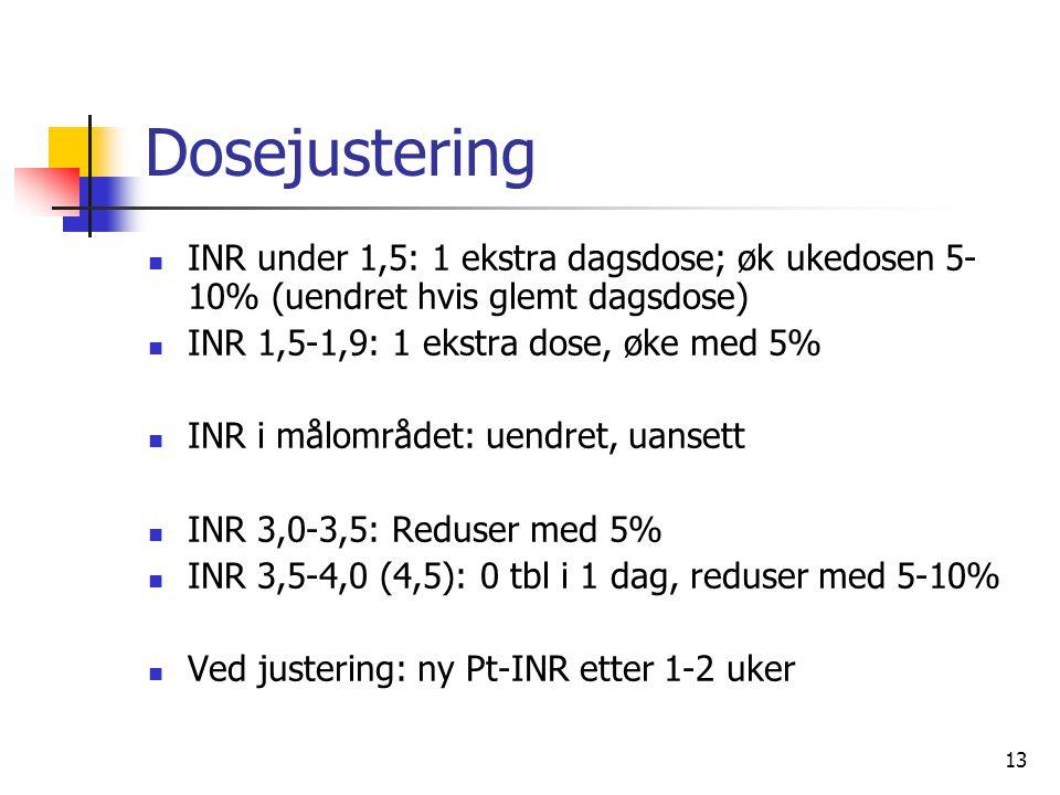 Dosejustering INR under 1,5: 1 ekstra dagsdose; øk ukedosen 5-10% (uendret hvis glemt dagsdose) INR 1,5-1,9: 1 ekstra dose, øke med 5%