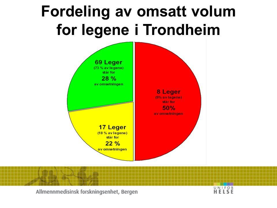 Fordeling av omsatt volum for legene i Trondheim