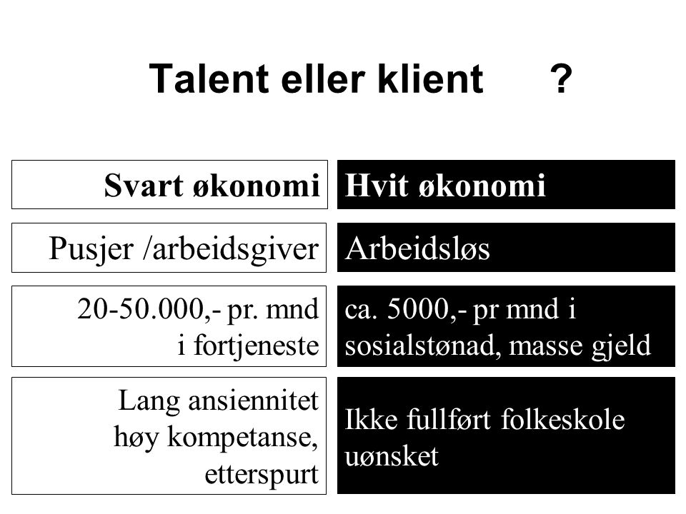 Talent eller klient Svart økonomi Hvit økonomi Pusjer /arbeidsgiver