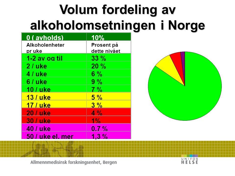 Volum fordeling av alkoholomsetningen i Norge