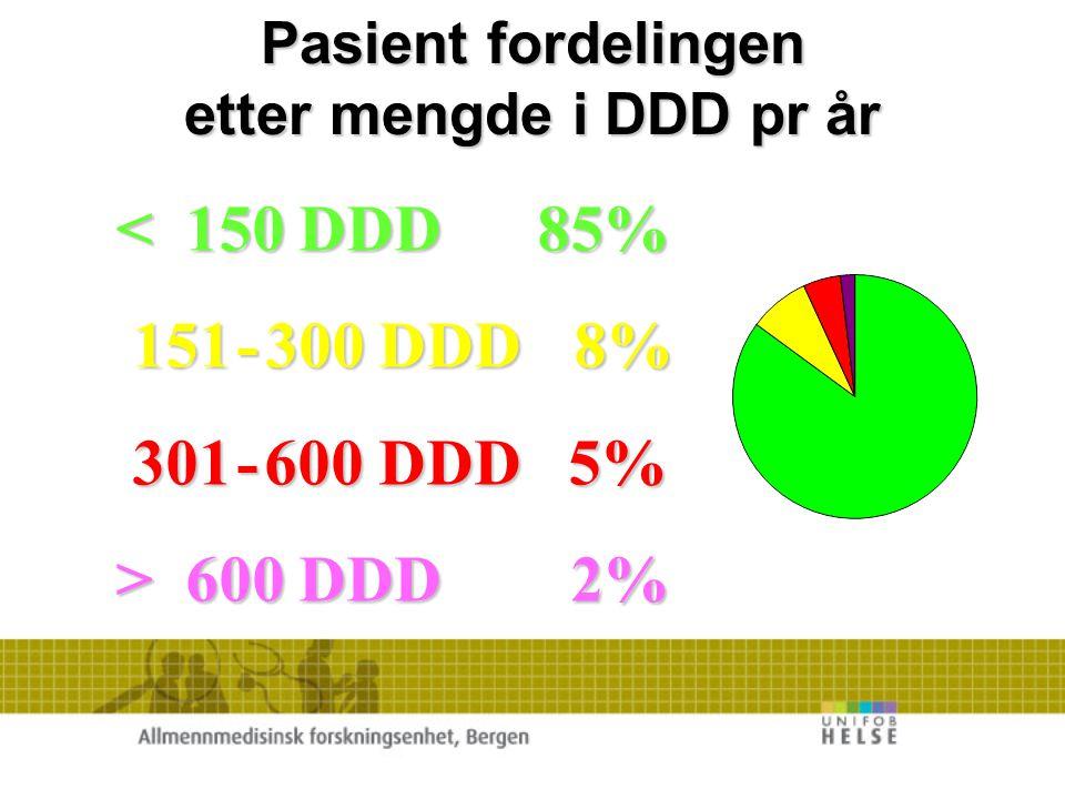 < 150 DDD 85% 151 - 300 DDD 8% 301 - 600 DDD 5% > 600 DDD 2%